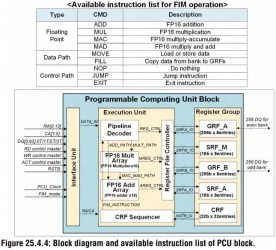 The PCU is a very limited FP16 processor