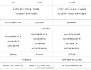 vivo X70, X70 Pro and X70 Pro+ detailed specs leak ahead of September 9 launch
